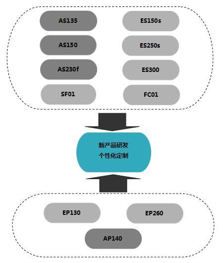 普诺泰产品研发体系