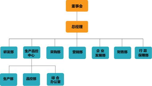 betway官网材料必威app手机下载版组织结构图
